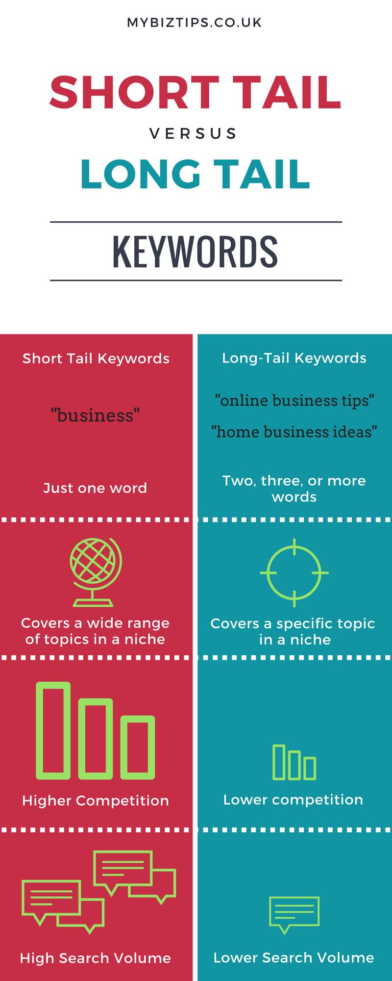 affiliate marketing UK keywords